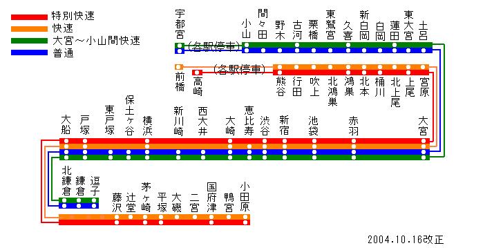 小金井行 湘南新宿ライン